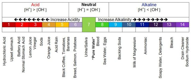 Acid - Neutral - Alkaline