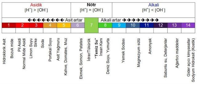 Asidik - Nötr - Alkali